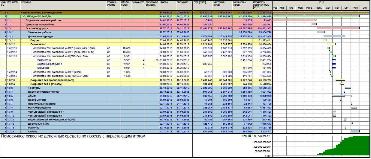 График и бюджет строительства участка дороги